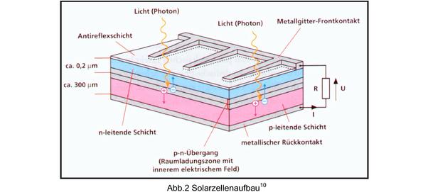 solarzellentypen umsetzung der photovoltaik hausarbeiten publizieren. Black Bedroom Furniture Sets. Home Design Ideas
