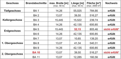 Anzahl Feuerlöscher Berechnen : konzeptionelle und konstruktive brandschutztechnische bemessung examicus masterarbeiten ~ Themetempest.com Abrechnung