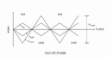 A computational approach to thermomechanical fatigue life