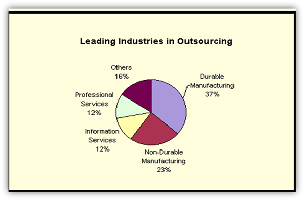 thesis on outsourcing