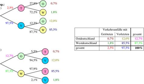 Wahrscheinlichkeit Berechnen : wahrscheinlichkeitsrechnung formeln beispiele und erkl rungen ~ Themetempest.com Abrechnung